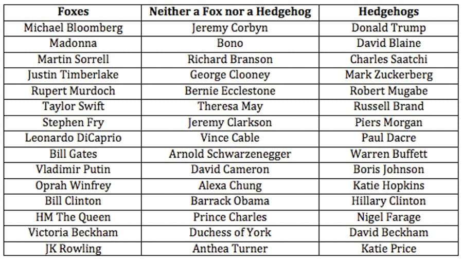 Modern Day Foxes and Hedgehogs – Archilochus and Isaiah Berlin – The Steeple Times examines Archilochus' concept of 'foxes' and 'hedgehogs and applies such to modern day personalities – Michael Bloomberg, Madonna, Martin Sorrell, Justin Timberlake, Rupert Murdoch, Taylor Swift, Stephen Fry, Leonardo DiCaprio, Bill Gates, Vladimir Putin, Oprah Winfrey, Bill Clinton, HM The Queen, Victoria Beckham, JK Rowling, Jeremy Corbyn, Bono, Richard Branson, George Clooney, Bernie Ecclestone, Theresa May, Jeremy Clarkson, Vince Cable, Arnold Schwarzenegger, David Cameron, Alexa Chung, Barrack Obama, Prince Charles, Duchess of York, Anthea Turner, Donald Trump, David Blaine, Charles Saatchi, Mark Zuckerberg, Robert Mugabe, Russell Brand, Piers Morgan, Paul Dacre, Warren Buffett, Boris Johnson, Katie Hopkins, Hillary Clinton, Nigel Farage, David Beckham, Katie Price