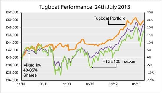 Saltydog Investor's Tugboat's performance as of 24th July 2013