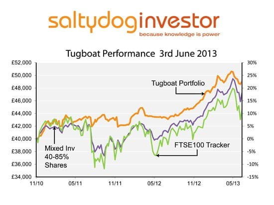 To demonstrate how Saltydog's data can be used to manage a portfolio the founding members invested £40,000 into what they call the 'Tugboat' in November 2010. This portfolio is designed to be 'low risk', and preserving our capital during downturns is as important as making gains when markets are rising. This graph show its performance since launch.