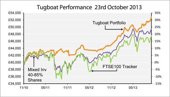 Saltydog's Tugboat performance as of 23rd October 2013
