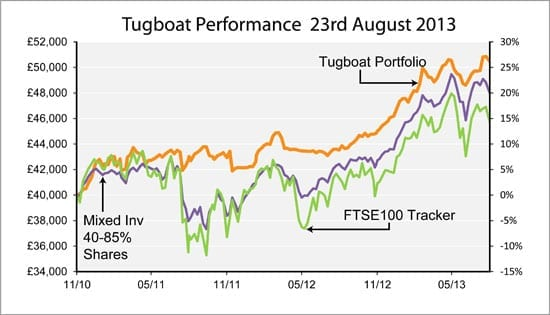 "A performance chart for Saltydog's ""Tugboat"""